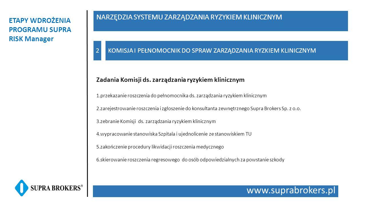 www.suprabrokers.pl ETAPY WDROŻENIA PROGRAMU SUPRA RISK Manager KOMISJA I PEŁNOMOCNIK DO SPRAW ZARZĄDZANIA RYZKIEM KLINICZNYM2 NARZĘDZIA SYSTEMU ZARZĄDZANIA RYZYKIEM KLINICZNYM Zadania Komisji ds.