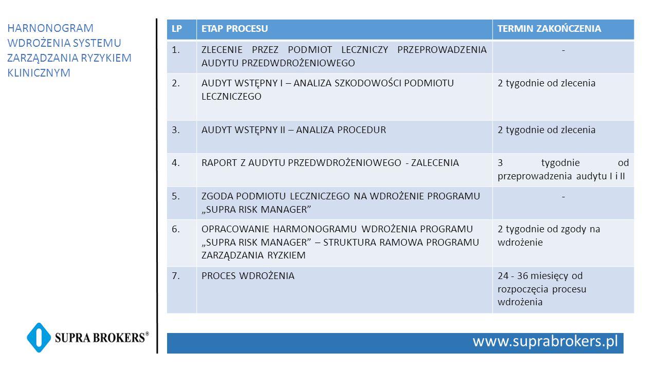 www.suprabrokers.pl LPETAP PROCESUTERMIN ZAKOŃCZENIA 1.ZLECENIE PRZEZ PODMIOT LECZNICZY PRZEPROWADZENIA AUDYTU PRZEDWDROŻENIOWEGO - 2.AUDYT WSTĘPNY I