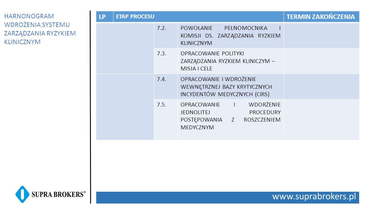 www.suprabrokers.pl LP ETAP PROCESU TERMIN ZAKOŃCZENIA 7.2.POWOŁANIE PEŁNOMOCNIKA I KOMISJI DS. ZARZĄDZANIA RYZKIEM KLINICZNYM 7.3.OPRACOWANIE POLITYK