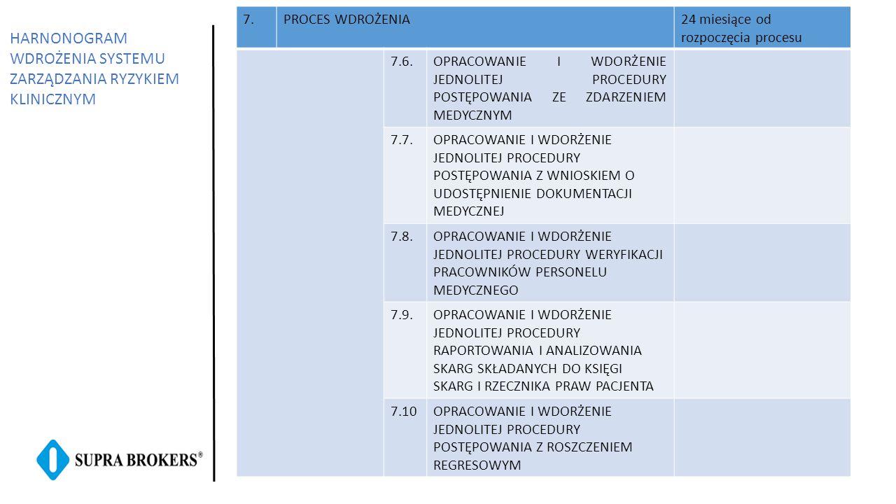 7.PROCES WDROŻENIA24 miesiące od rozpoczęcia procesu 7.6.OPRACOWANIE I WDORŻENIE JEDNOLITEJ PROCEDURY POSTĘPOWANIA ZE ZDARZENIEM MEDYCZNYM 7.7.OPRACOW