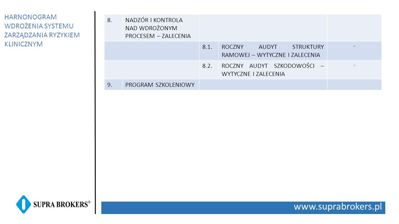 www.suprabrokers.pl HARNONOGRAM WDROŻENIA SYSTEMU ZARZĄDZANIA RYZYKIEM KLINICZNYM 8.NADZÓR I KONTROLA NAD WDROŻONYM PROCESEM – ZALECENIA 8.1.ROCZNY AU
