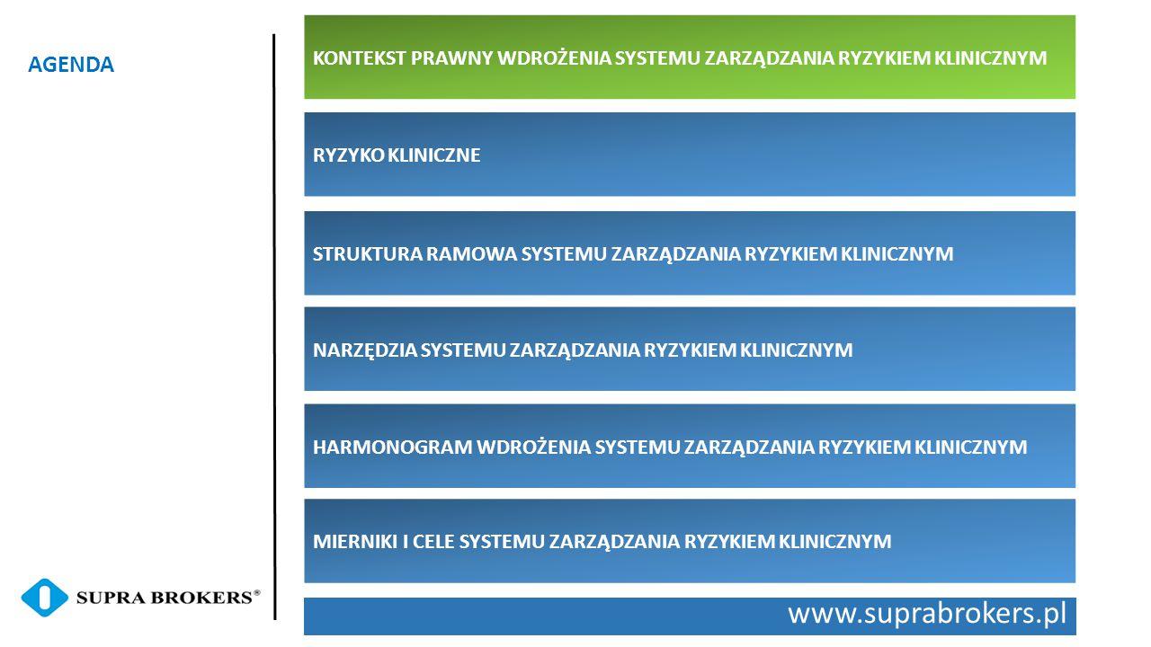 www.suprabrokers.pl AGENDA RYZYKO KLINICZNE STRUKTURA RAMOWA SYSTEMU ZARZĄDZANIA RYZYKIEM KLINICZNYM NARZĘDZIA SYSTEMU ZARZĄDZANIA RYZYKIEM KLINICZNYM HARMONOGRAM WDROŻENIA SYSTEMU ZARZĄDZANIA RYZYKIEM KLINICZNYM MIERNIKI I CELE SYSTEMU ZARZĄDZANIA RYZYKIEM KLINICZNYM KONTEKST PRAWNY WDROŻENIA SYSTEMU ZARZĄDZANIA RYZYKIEM KLINICZNYM
