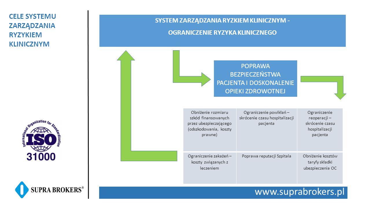 www.suprabrokers.pl CELE SYSTEMU ZARZĄDZANIA RYZYKIEM KLINICZNYM SYSTEM ZARZĄDZANIA RYZKIEM KLINICZNYM - OGRANICZENIE RYZYKA KLINICZNEGO Obniżenie rozmiaru szkód finansowanych przez ubezpieczającego (odszkodowania, koszty prawne) Ograniczenie powikłań – skrócenie czasu hospitalizacji pacjenta Ograniczenie reoperacji – skrócenie czasu hospitalizacji pacjenta Ograniczenie zakażeń – koszty związanych z leczeniem Poprawa reputacji SzpitalaObniżenie kosztów taryfy składki ubezpieczenia OC POPRAWA BEZPIECZEŃSTWA PACJENTA I DOSKONALENIE OPIEKI ZDROWOTNEJ