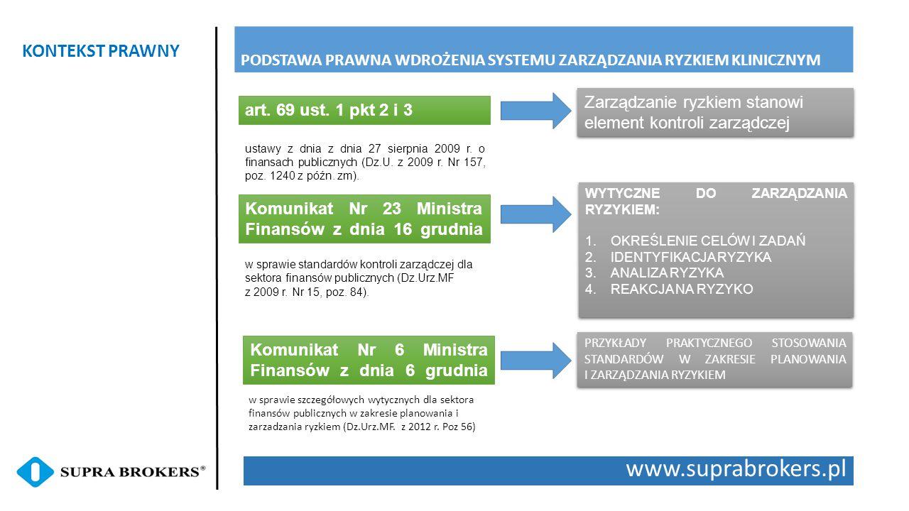www.suprabrokers.pl PROAKTYWNY SYSTEM ZARZĄDZANIA RYZKIEM KLINICZNYM STRUKTURA RAMOWA SYSTEMU ZARZĄDZANIA RYZYKIEM KLINICZNYM ORGANIZACJA PROCEDURY - NARZĘDZIA DOKUMENTACJA W ramach systemu zarządzania ryzykiem klinicznym należy zapewnić poprawne funkcjonowanie procedur:  Identyfikacji ryzyka  Pomiaru ryzyka  Kontroli i przeciwdziałania ryzyku  Monitorowania i raportowania ryzyka  Działania korygujące  Doskonalenie procesu zarządzania ryzkiem