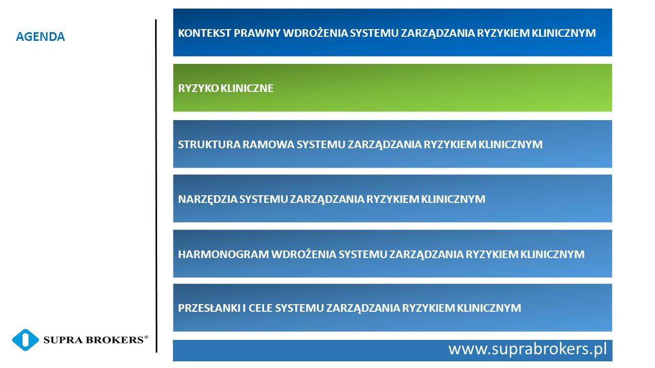 www.suprabrokers.pl AGENDA RYZYKO KLINICZNE STRUKTURA RAMOWA SYSTEMU ZARZĄDZANIA RYZYKIEM KLINICZNYM NARZĘDZIA SYSTEMU ZARZĄDZANIA RYZYKIEM KLINICZNYM HARMONOGRAM WDROŻENIA SYSTEMU ZARZĄDZANIA RYZYKIEM KLINICZNYM PRZESŁANKI I CELE SYSTEMU ZARZĄDZANIA RYZYKIEM KLINICZNYM KONTEKST PRAWNY WDROŻENIA SYSTEMU ZARZĄDZANIA RYZYKIEM KLINICZNYM