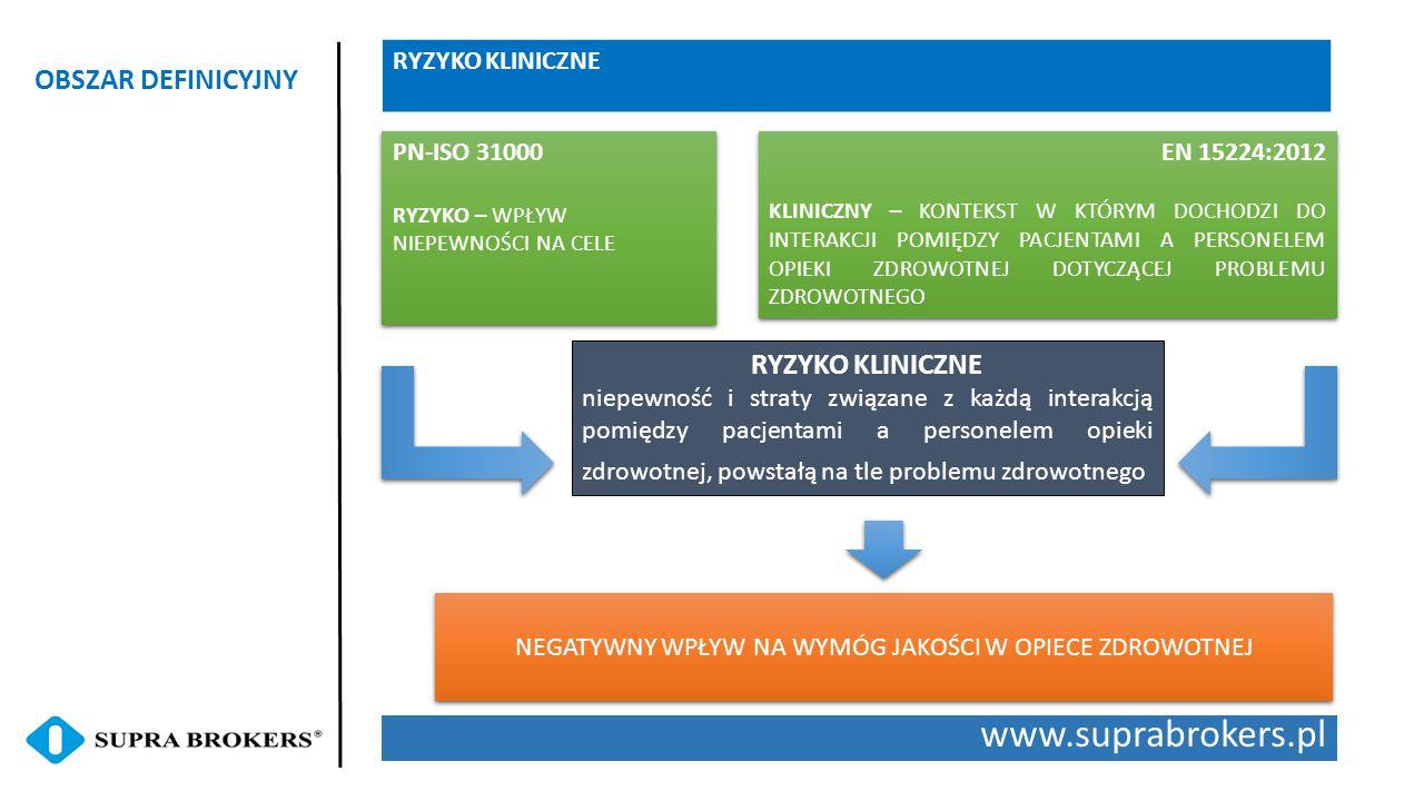 www.suprabrokers.pl OBSZAR DEFINICYJNY RYZYKO KLINICZNE niepewność i straty związane z każdą interakcją pomiędzy pacjentami a personelem opieki zdrowo