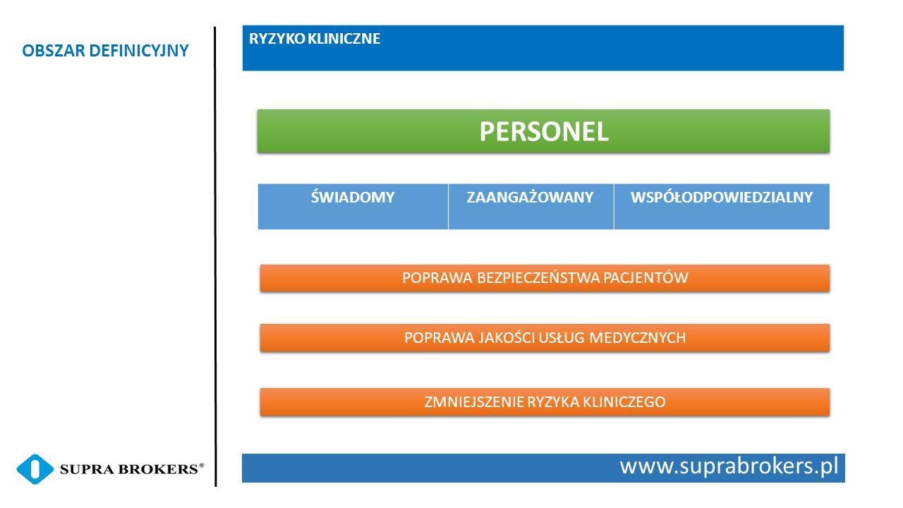 www.suprabrokers.pl OBSZAR DEFINICYJNY RYZYKO KLINICZNE POPRAWA JAKOŚCI USŁUG MEDYCZNYCH PERSONEL POPRAWA BEZPIECZEŃSTWA PACJENTÓW ZMNIEJSZENIE RYZYKA KLINICZEGO ŚWIADOMYZAANGAŻOWANYWSPÓŁODPOWIEDZIALNY