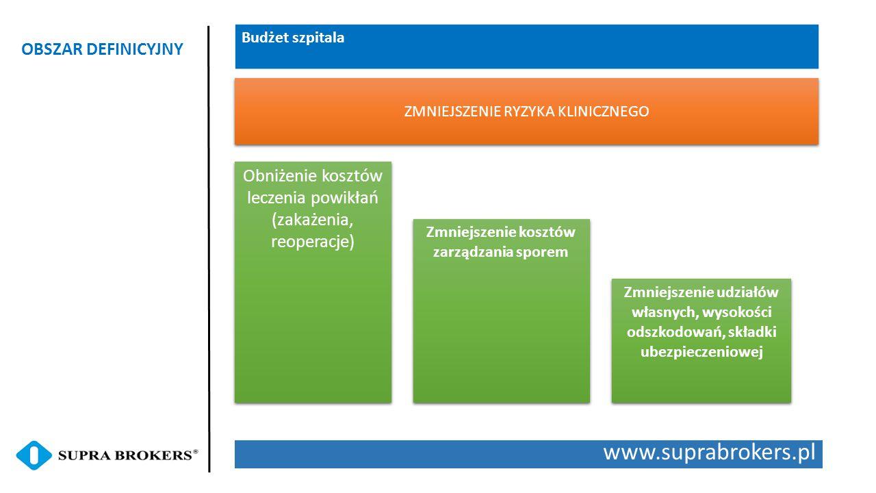 www.suprabrokers.pl OBSZAR DEFINICYJNY Budżet szpitala Obniżenie kosztów leczenia powikłań (zakażenia, reoperacje) Zmniejszenie kosztów zarządzania sporem Zmniejszenie udziałów własnych, wysokości odszkodowań, składki ubezpieczeniowej ZMNIEJSZENIE RYZYKA KLINICZNEGO