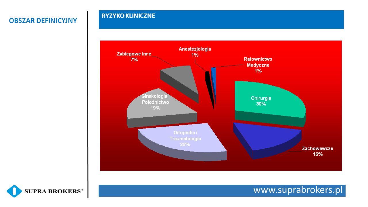 www.suprabrokers.pl OBSZAR DEFINICYJNY RYZYKO KLINICZNE