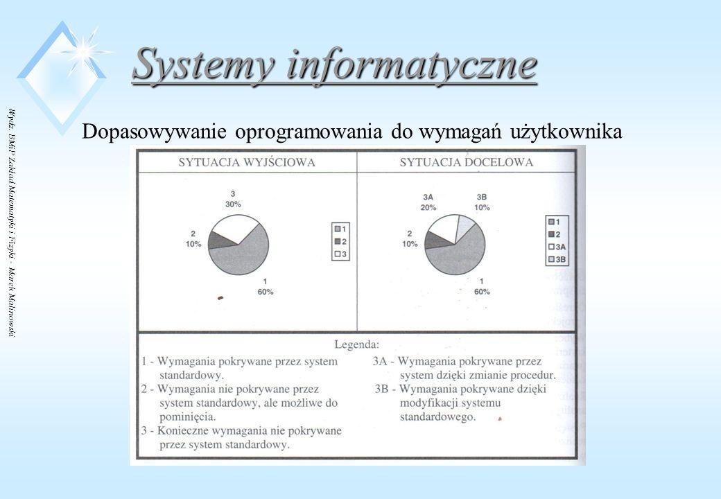 Wydz. BMiP Zakład Matematyki i Fizyki - Marek Malinowski Systemy informatyczne Dopasowywanie oprogramowania do wymagań użytkownika