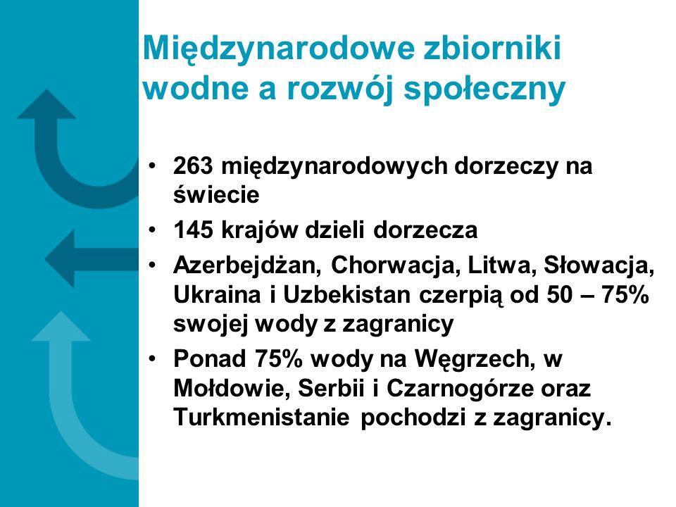 Międzynarodowe zbiorniki wodne a rozwój społeczny 263 międzynarodowych dorzeczy na świecie 145 krajów dzieli dorzecza Azerbejdżan, Chorwacja, Litwa, S