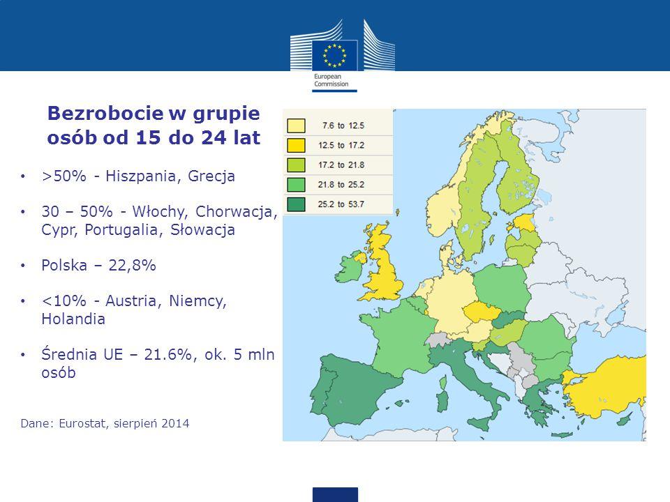 Bezrobocie w grupie osób od 15 do 24 lat >50% - Hiszpania, Grecja 30 – 50% - Włochy, Chorwacja, Cypr, Portugalia, Słowacja Polska – 22,8% <10% - Austria, Niemcy, Holandia Średnia UE – 21.6%, ok.