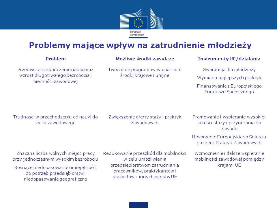 Problemy mające wpływ na zatrudnienie młodzieży ProblemMożliwe środki zaradczeInstrumenty UE/działania Przedwczesne kończenie nauki oraz wzrost długotrwałego bezrobocia i bierności zawodowej Tworzenie programów w oparciu o środki krajowe i unijne Gwarancja dla młodzieży Wymiana najlepszych praktyk Finansowanie z Europejskiego Funduszu Społecznego Trudności w przechodzeniu od nauki do życia zawodowego Zwiększenie oferty staży i praktyk zawodowych Promowanie i wspieranie wysokiej jakości staży i przyuczania do zawodu Utworzenie Europejskiego Sojuszu na rzecz Praktyk Zawodowych Znaczna liczba wolnych miejsc pracy przy jednoczesnym wysokim bezrobociu Rosnące niedopasowanie umiejętności do potrzeb przedsiębiorstw i niedopasowanie geograficzne Redukowanie przeszkód dla mobilności w celu umożliwienia przedsiębiorstwom zatrudniania pracowników, praktykantów i stażystów z innych państw UE Wzmocnienie i dalsze wspieranie mobilności zawodowej pomiędzy krajami UE
