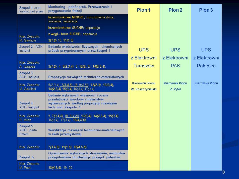 8 Zespół 1 AGH, Instytut, part. przem Monitoring - pobór prób. Przetwarzanie i przygotowanie frakcji Pion 1Pion 2Pion 3 Kier. Zespołu: M. Gawlicki krz