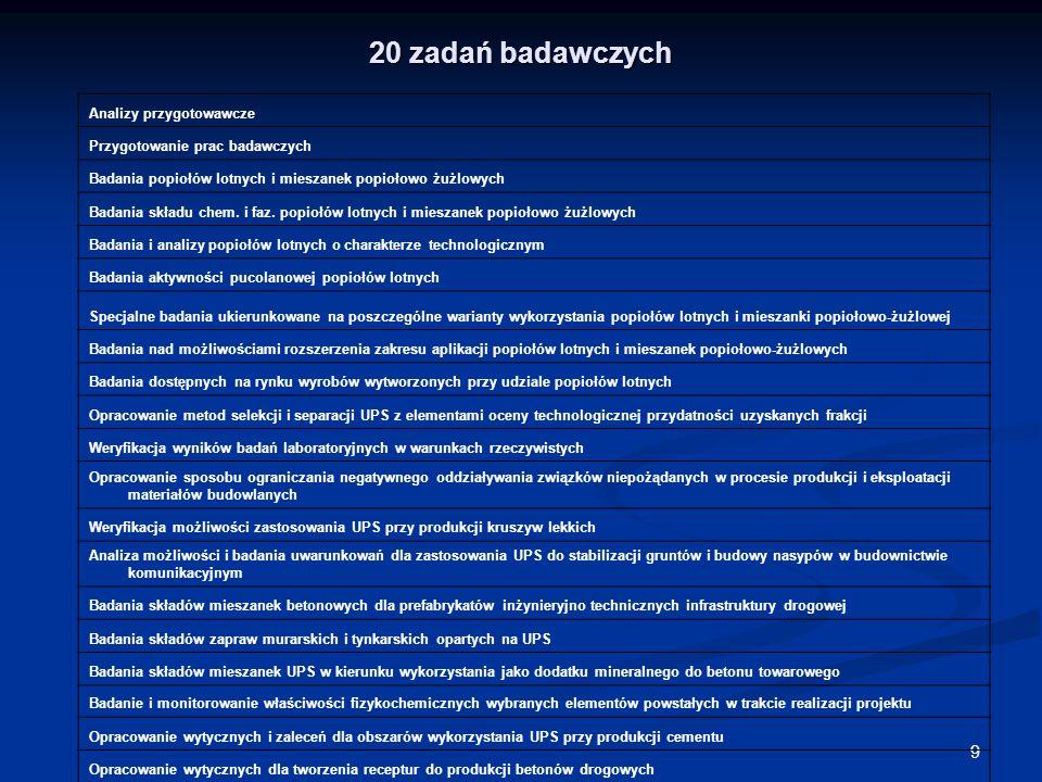 9 20 zadań badawczych Analizy przygotowawcze Przygotowanie prac badawczych Badania popiołów lotnych i mieszanek popiołowo żużlowych Badania składu chem.