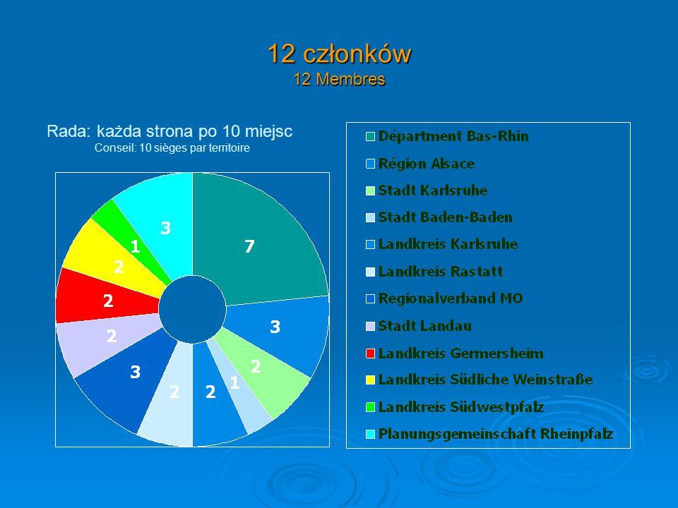 12 członków 12 Membres Rada: każda strona po 10 miejsc Conseil: 10 sièges par territoire