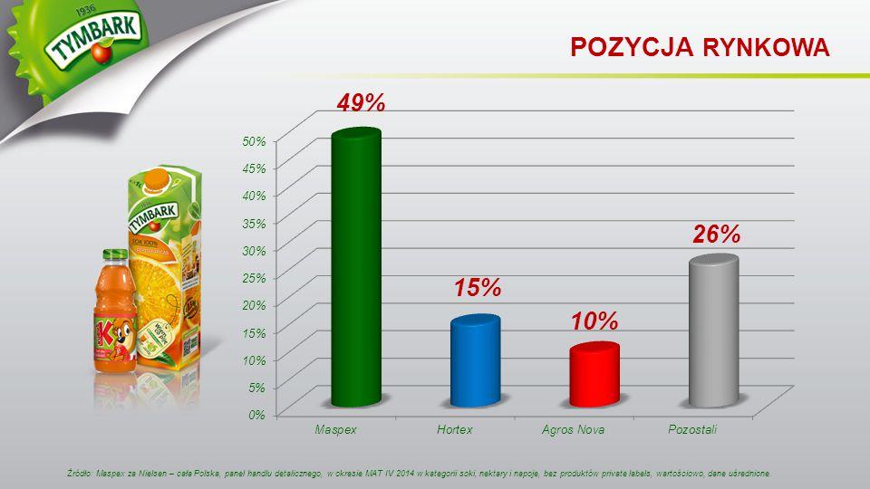Źródło: Maspex za Nielsen – cała Polska, panel handlu detalicznego, w okresie MAT IV 2014 w kategorii soki, nektary i napoje, bez produktów private la