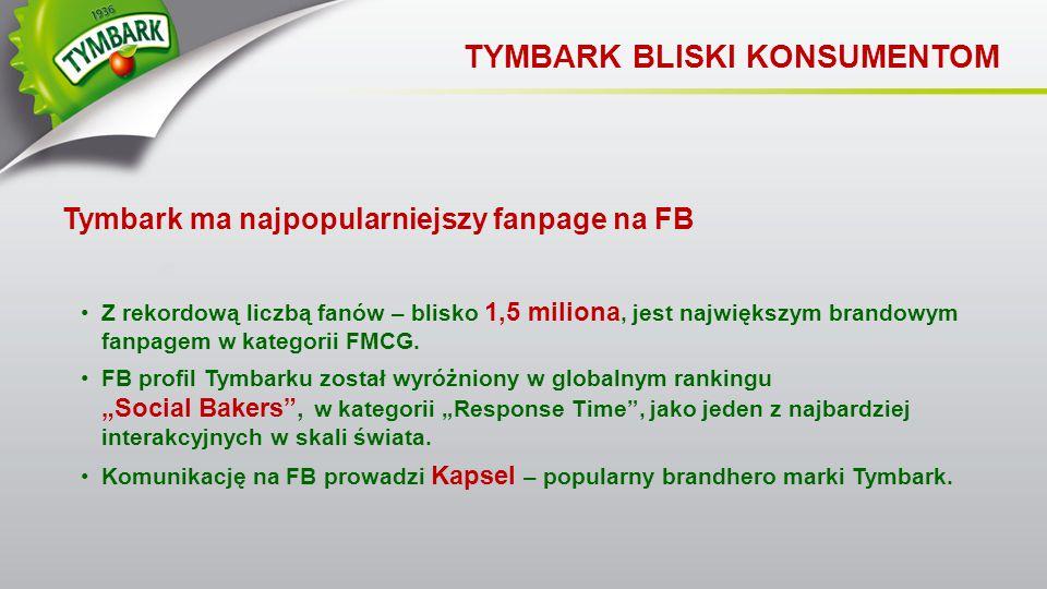 Tymbark ma najpopularniejszy fanpage na FB TYMBARK BLISKI KONSUMENTOM Z rekordową liczbą fanów – blisko 1,5 miliona, jest największym brandowym fanpag