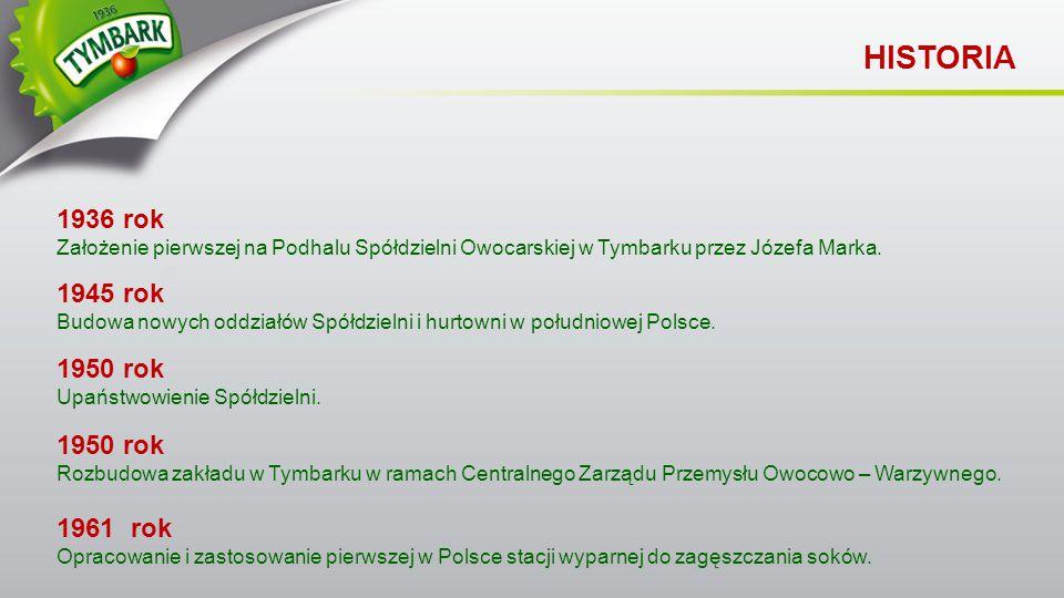 1936 rok Założenie pierwszej na Podhalu Spółdzielni Owocarskiej w Tymbarku przez Józefa Marka. HISTORIA 1945 rok Budowa nowych oddziałów Spółdzielni i