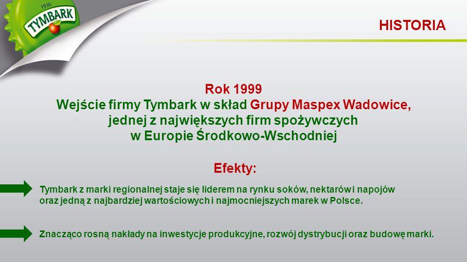 Rok 1999 Wejście firmy Tymbark w skład Grupy Maspex Wadowice, jednej z największych firm spożywczych w Europie Środkowo-Wschodniej HISTORIA Efekty: Zn