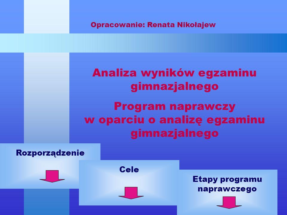 Analiza wyników egzaminu gimnazjalnego Program naprawczy w oparciu o analizę egzaminu gimnazjalnego Opracowanie: Renata Nikołajew RozporządzenieCeleEt