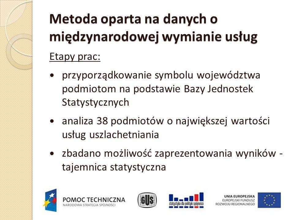 Metoda oparta na danych o międzynarodowej wymianie usług Etapy prac: przyporządkowanie symbolu województwa podmiotom na podstawie Bazy Jednostek Staty