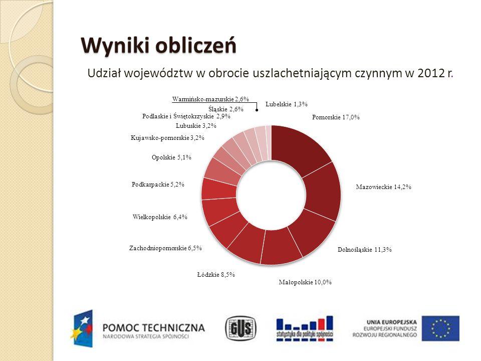 Wyniki obliczeń Udział województw w obrocie uszlachetniającym czynnym w 2012 r. Pomorskie 17,0% Mazowieckie 14,2% Dolnośląskie 11,3% Małopolskie 10,0%