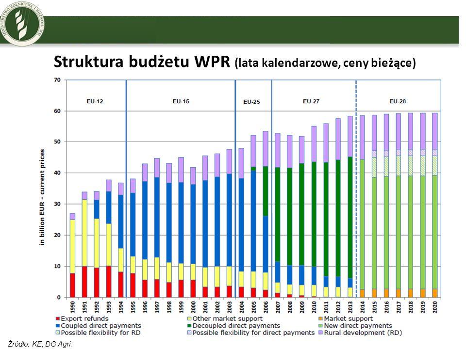 Światowe trendy cen surowców Źródło: KE, na podstawie danych z Banku Światowego.
