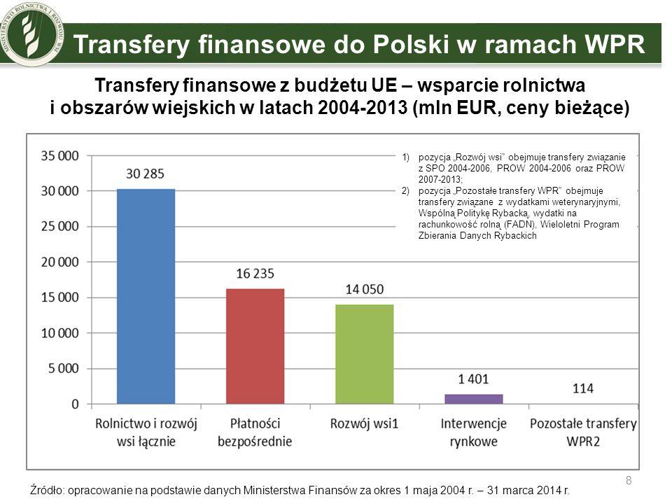 Płatności bezpośrednie Trafiają do ok.1,4 mln rolników Powierzchnia objęta wsparciem – ok.