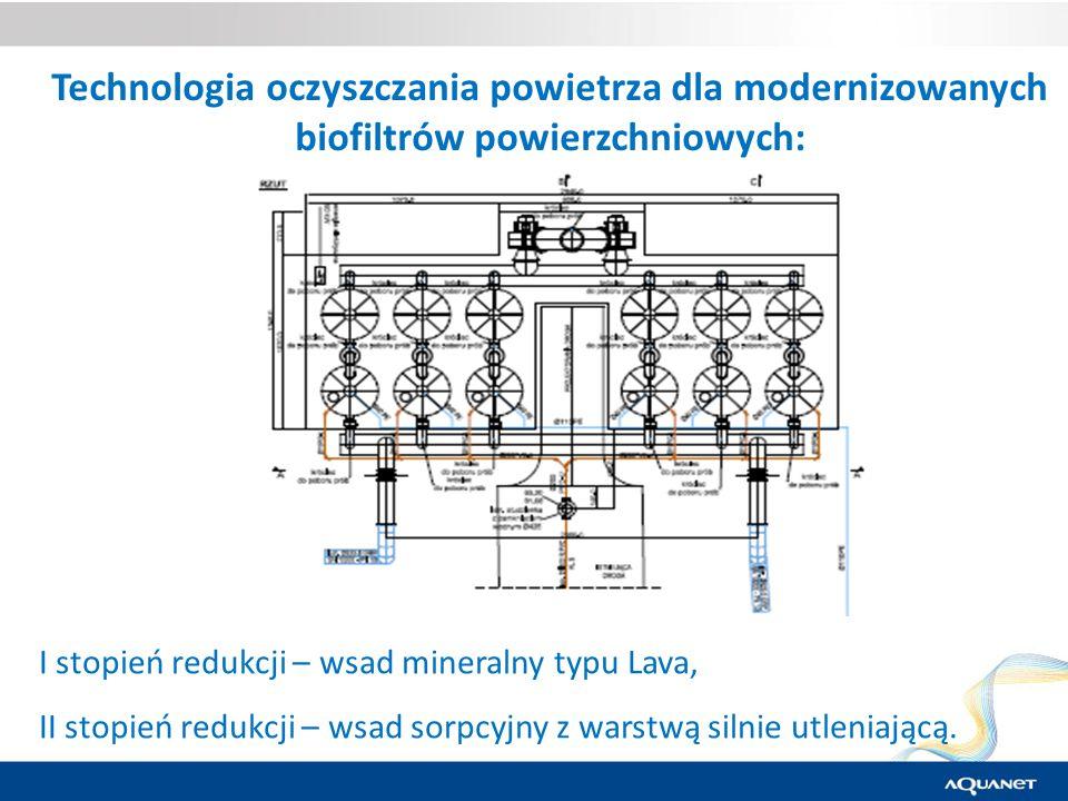 Technologia oczyszczania powietrza dla modernizowanych biofiltrów powierzchniowych: I stopień redukcji – wsad mineralny typu Lava, II stopień redukcji – wsad sorpcyjny z warstwą silnie utleniającą.