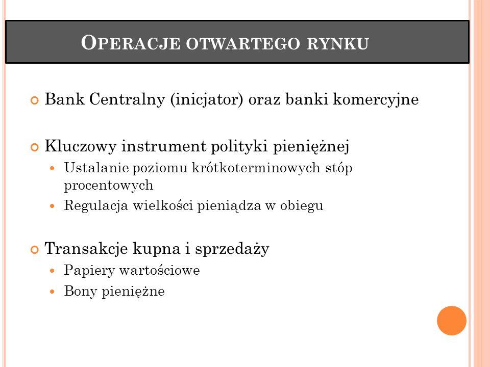 O PERACJE OTWARTEGO RYNKU Bank Centralny (inicjator) oraz banki komercyjne Kluczowy instrument polityki pieniężnej Ustalanie poziomu krótkoterminowych stóp procentowych Regulacja wielkości pieniądza w obiegu Transakcje kupna i sprzedaży Papiery wartościowe Bony pieniężne