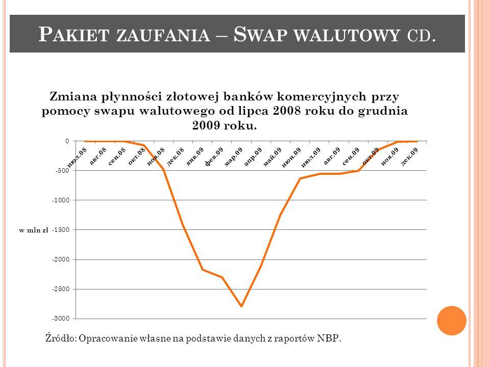 P AKIET ZAUFANIA – S WAP WALUTOWY CD. Zmiana płynności złotowej banków komercyjnych przy pomocy swapu walutowego od lipca 2008 roku do grudnia 2009 ro