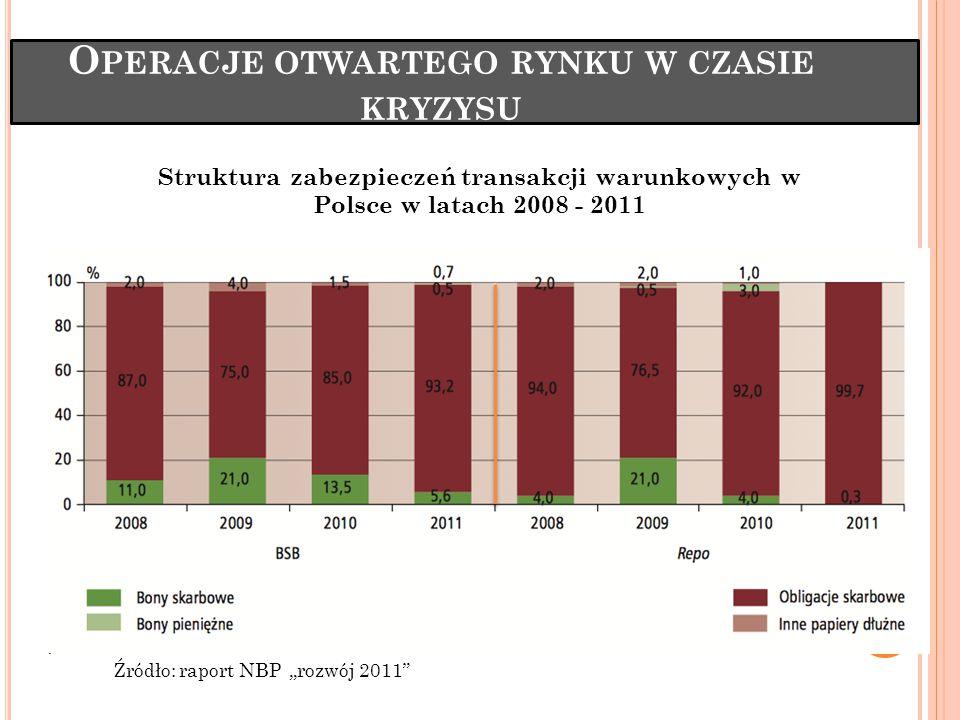 """O PERACJE OTWARTEGO RYNKU W CZASIE KRYZYSU Źródło: raport NBP """"rozwój 2011 Struktura zabezpieczeń transakcji warunkowych w Polsce w latach 2008 - 2011"""