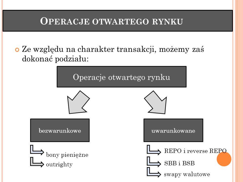O PERACJE OTWARTEGO RYNKU Ze względu na charakter transakcji, możemy zaś dokonać podziału: REPO i reverse REPO SBB i BSB swapy walutowe Operacje otwartego rynku bezwarunkoweuwarunkowane bony pieniężne outrighty