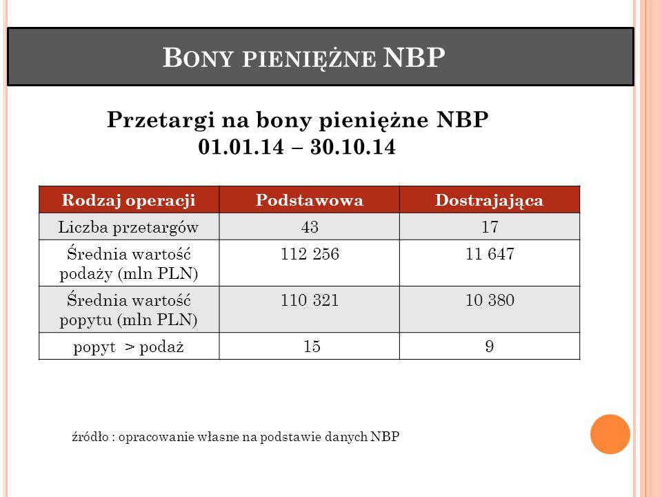 B ONY PIENIĘŻNE NBP Rodzaj operacjiPodstawowaDostrajająca Liczba przetargów4317 Średnia wartość podaży (mln PLN) 112 25611 647 Średnia wartość popytu (mln PLN) 110 32110 380 popyt > podaż 159 Przetargi na bony pieniężne NBP 01.01.14 – 30.10.14 źródło : opracowanie własne na podstawie danych NBP