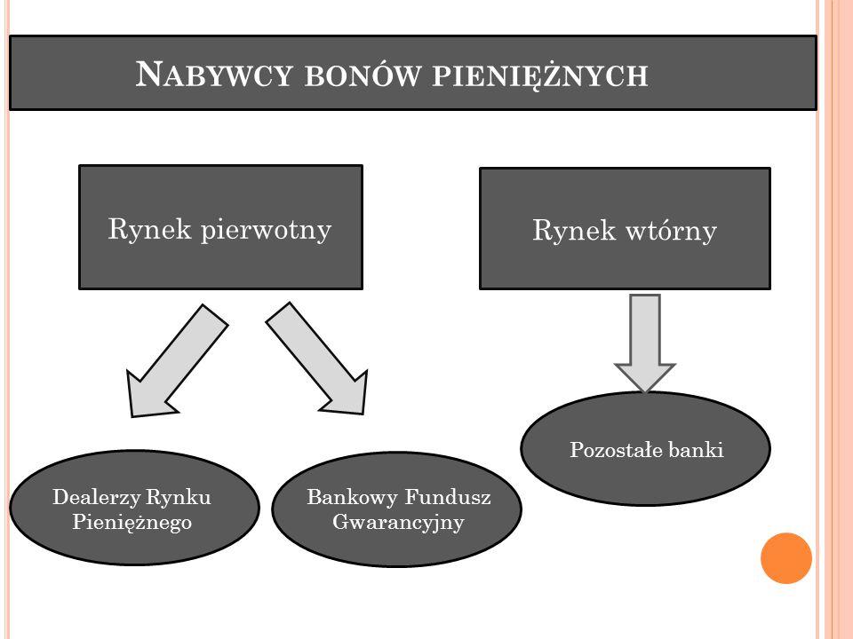 N ABYWCY BONÓW PIENIĘŻNYCH Rynek pierwotny Rynek wtórny Dealerzy Rynku Pieniężnego Bankowy Fundusz Gwarancyjny Pozostałe banki
