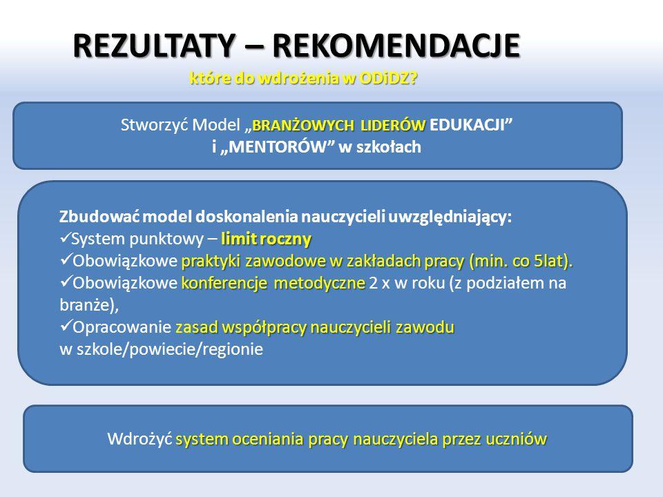 SYSTEM doskonalenia nauczycieli zawodu w województwie pomorskim 1 REGIONALNE FORUM WYMIANY DOŚWIADCZEŃ (FORUM ODiDZ) 2 SIECI WSPÓŁPRACY DLA NAUCZYCIELI ZAWODU (Platforma czy spotkania robocze?) 3 WDROŻENIE ROZWIĄZAŃ ORGANIZACYJNYCH w zakresie doskonalenia nauczycieli w szkołach (badanie, budowanie oferty, realizacja i monitorowanie efektywności doskonalenia) 4 BUDOWANIE SZKOLNEGO PRZYWÓDZTWA SZKOLNY LIDER EDUKACJI (LIDER branżowy) Konferencja sierpniowa