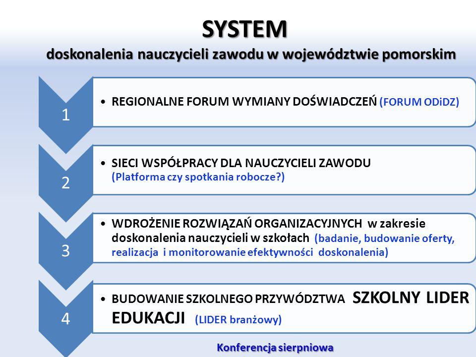 SYSTEM doskonalenia nauczycieli zawodu w województwie pomorskim 1 REGIONALNE FORUM WYMIANY DOŚWIADCZEŃ (FORUM ODiDZ) 2 SIECI WSPÓŁPRACY DLA NAUCZYCIEL