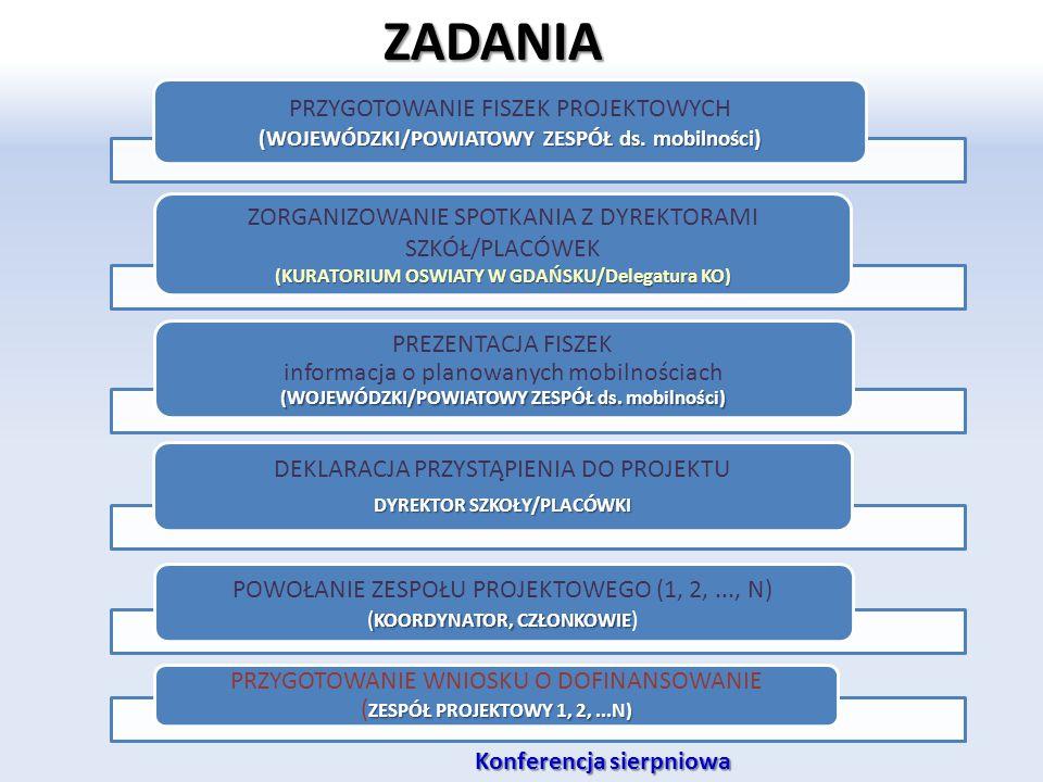 ZADANIA PRZYGOTOWANIE FISZEK PROJEKTOWYCH (WOJEWÓDZKI/POWIATOWY ZESPÓŁ ds. mobilności) ZORGANIZOWANIE SPOTKANIA Z DYREKTORAMI SZKÓŁ/PLACÓWEK (KURATORI