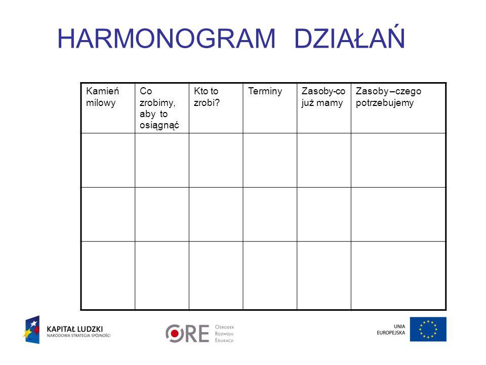 HARMONOGRAM DZIAŁAŃ Kamień milowy Co zrobimy, aby to osiągnąć Kto to zrobi? TerminyZasoby-co już mamy Zasoby –czego potrzebujemy