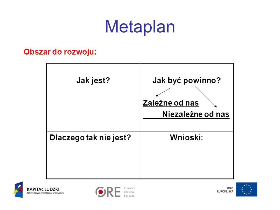 Metaplan Obszar do rozwoju: Jak jest?Jak być powinno? Zależne od nas Niezależne od nas Dlaczego tak nie jest?Wnioski: