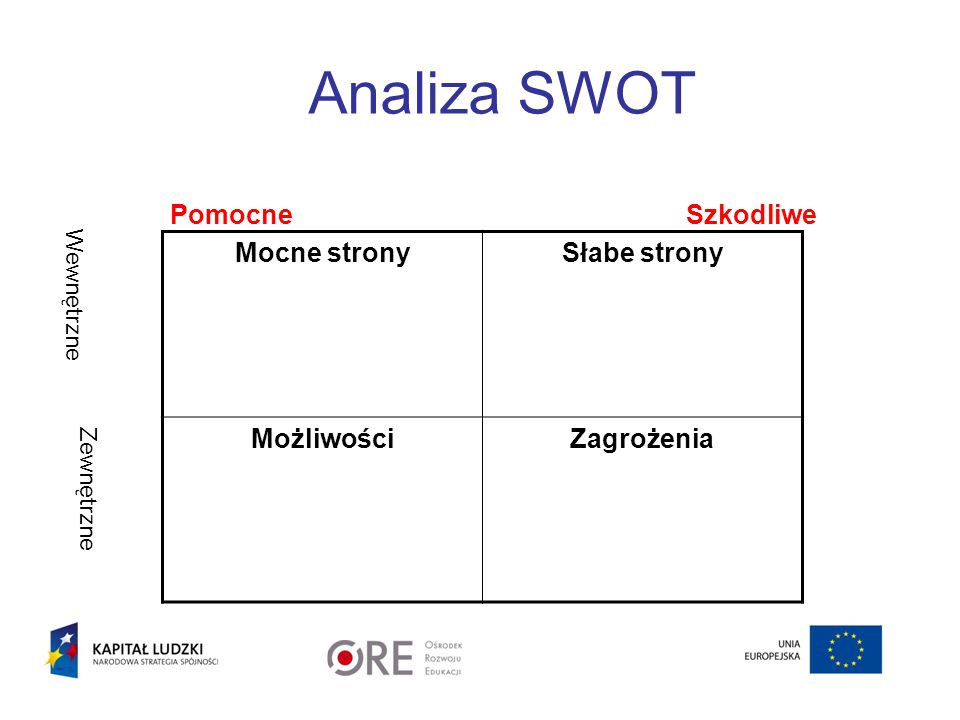 Analiza SWOT Pomocne Szkodliwe Wewnętrzne Zewnętrzne Mocne stronySłabe strony MożliwościZagrożenia