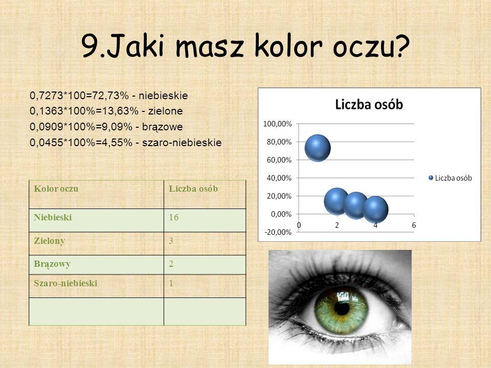 9.Jaki masz kolor oczu.