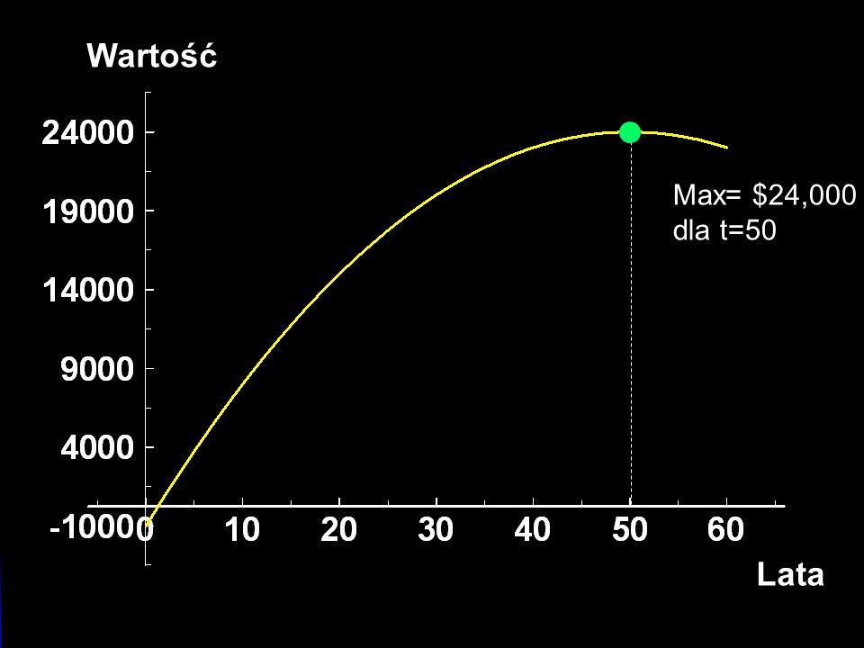 Selling An Asset Wartość Lata Max= $24,000 dla t=50