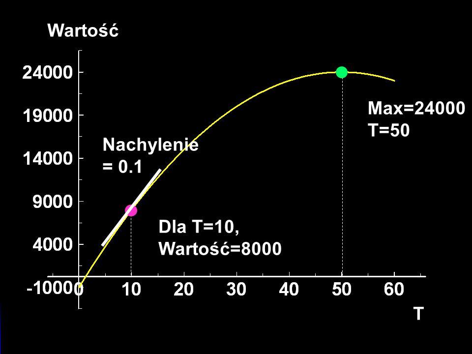 Selling An Asset Wartość T Max=24000 T=50 Nachylenie = 0.1 Dla T=10, Wartość=8000