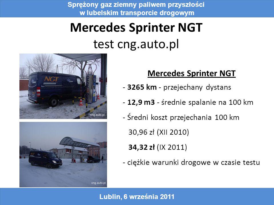 Mercedes Sprinter NGT test cng.auto.pl Sprężony gaz ziemny paliwem przyszłości w lubelskim transporcie drogowym Lublin, 6 września 2011 Mercedes Sprinter NGT - 3265 km - przejechany dystans - 12,9 m3 - średnie spalanie na 100 km - Średni koszt przejechania 100 km 30,96 zł (XII 2010) 34,32 zł (IX 2011) - ciężkie warunki drogowe w czasie testu