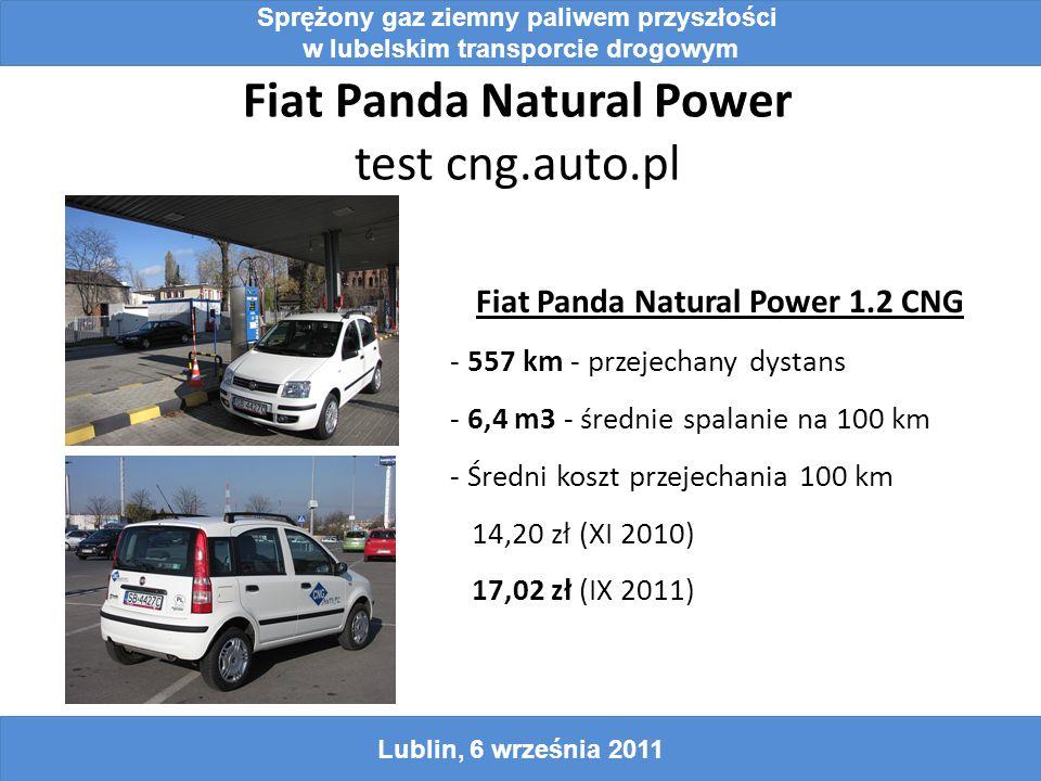 Fiat Panda Natural Power test cng.auto.pl Sprężony gaz ziemny paliwem przyszłości w lubelskim transporcie drogowym Lublin, 6 września 2011 Fiat Panda Natural Power 1.2 CNG - 557 km - przejechany dystans - 6,4 m3 - średnie spalanie na 100 km - Średni koszt przejechania 100 km 14,20 zł (XI 2010) 17,02 zł (IX 2011)