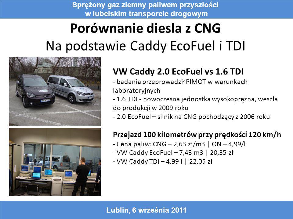Porównanie diesla z CNG Na podstawie Caddy EcoFuel i TDI Sprężony gaz ziemny paliwem przyszłości w lubelskim transporcie drogowym Lublin, 6 września 2011 VW Caddy 2.0 EcoFuel vs 1.6 TDI - badania przeprowadził PIMOT w warunkach laboratoryjnych - 1.6 TDI - nowoczesna jednostka wysokoprężna, weszła do produkcji w 2009 roku - 2.0 EcoFuel – silnik na CNG pochodzący z 2006 roku Przejazd 100 kilometrów przy prędkości 120 km/h - Cena paliw: CNG – 2,63 zł/m3 | ON – 4,99/l - VW Caddy EcoFuel – 7,43 m3 | 20,35 zł - VW Caddy TDI – 4,99 l | 22,05 zł