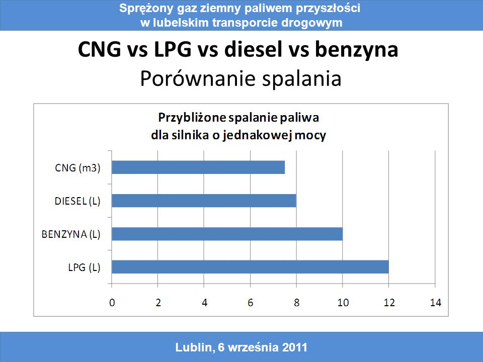 CNG vs LPG vs diesel vs benzyna Porównanie spalania Lublin, 6 września 2011 Sprężony gaz ziemny paliwem przyszłości w lubelskim transporcie drogowym