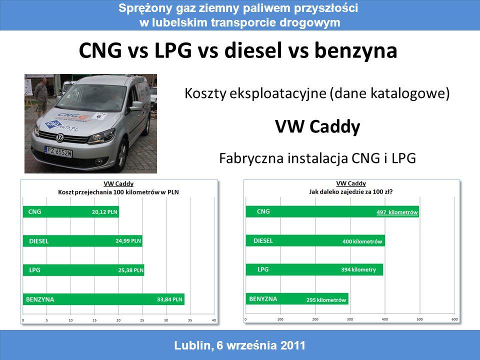 CNG vs LPG vs diesel vs benzyna Lublin, 6 września 2011 Sprężony gaz ziemny paliwem przyszłości w lubelskim transporcie drogowym Koszty eksploatacyjne (dane katalogowe) VW Caddy Fabryczna instalacja CNG i LPG